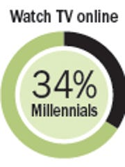 The blazing fast mobile phenomenon has changed the way young people are socialized as consumers
