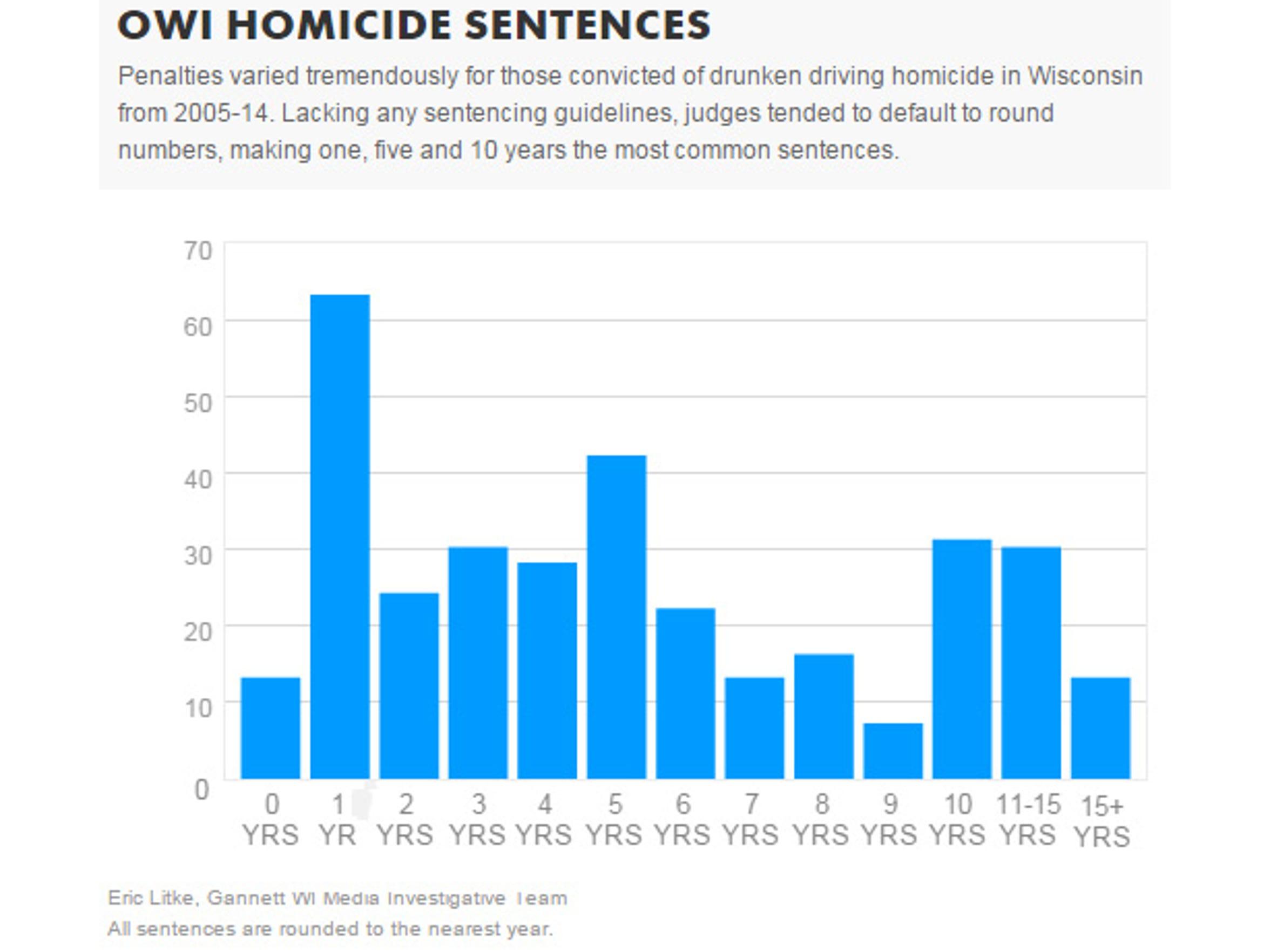 OWI homicide sentencing