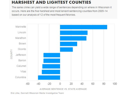 Harshest and lightest counties for sentencing.