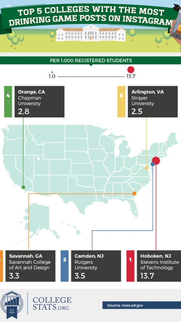 booziest college cities infographic