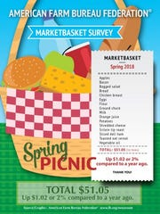Higher retail prices for several foods resulted in a slight increase in the American Farm Bureau Federation's Spring Picnic Marketbasket Survey. Most of the increase was due to higher retail egg prices.