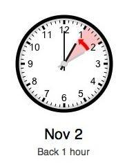 Daylight saving time ends on Sunday, Nov. 2.