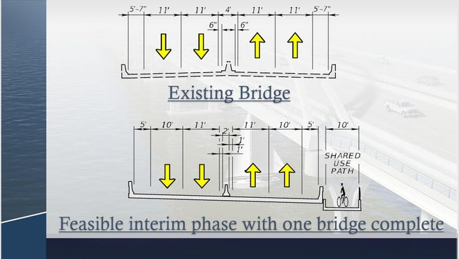 This slide from an FDOT PowerPoint shows the current width of the Pensacola Bay Bridge on top and the planned width  during construction on the bottom.