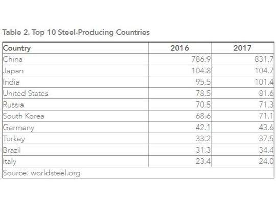 Top 10 Steel-producing countries