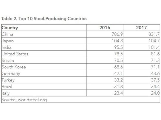 Top 10 Steel-producing countries