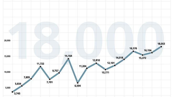 A chart shows the growth of the Dow Jones industrial average.