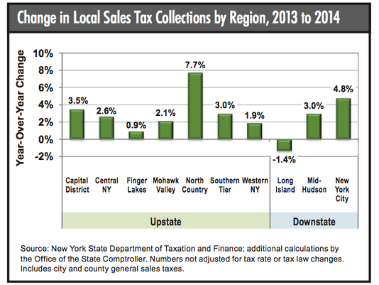 Nyc Sales Tax >> Sales Tax Growth Lags Outside Nyc