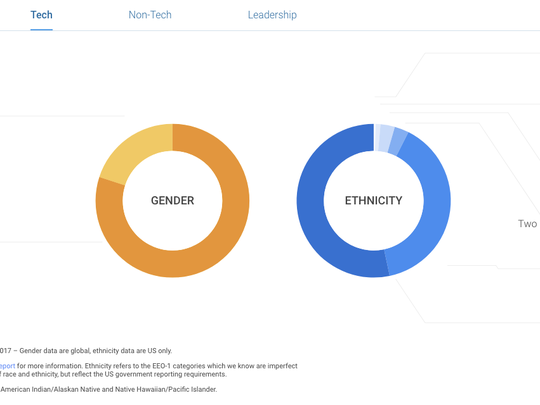 Eight out of 10 technical employees at Google are men while 1% are African American and 3% are Hispanic.