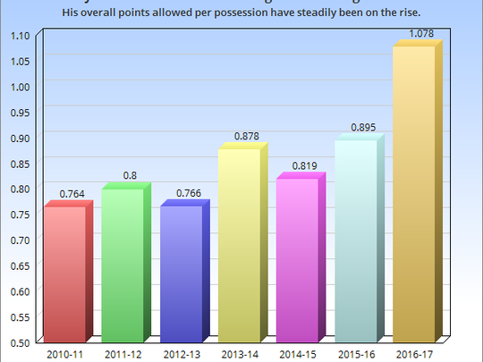 Tony Allen's points allowed per possession have more or less steadily been getting worse over the last few seasons.