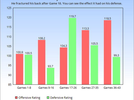 Mike Conley's defense suffered as he slowly worked