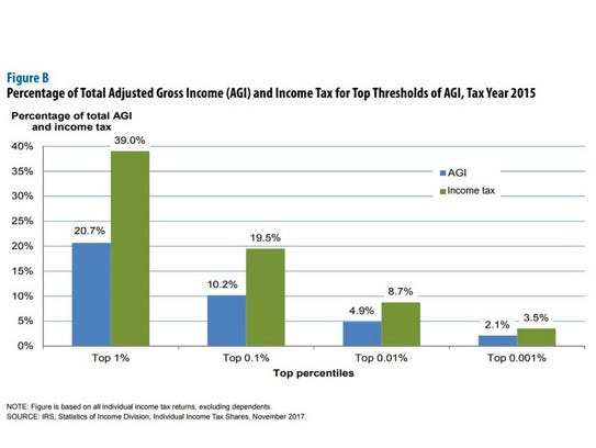 The top 1% accounted for 39% of total income tax paid,