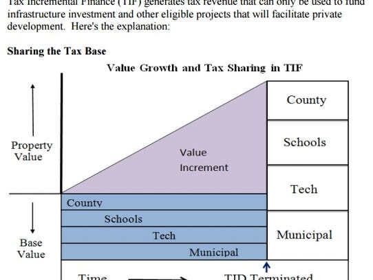 A chart shows how tax increment financing districts