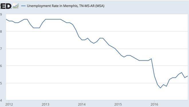 Unemployment rate for the Memphis metropolitan area from Dec. 2011-16