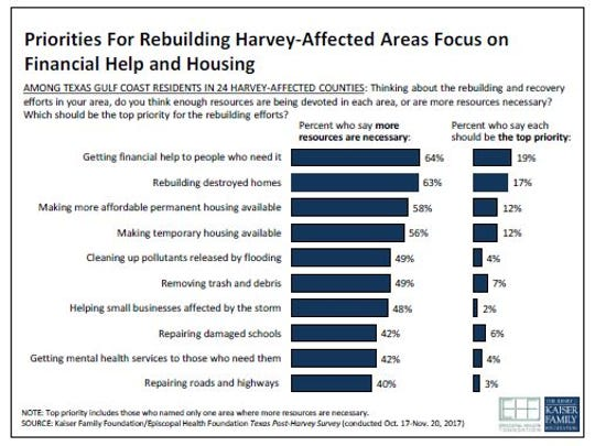 Harvey recovery priorities, according to the survey