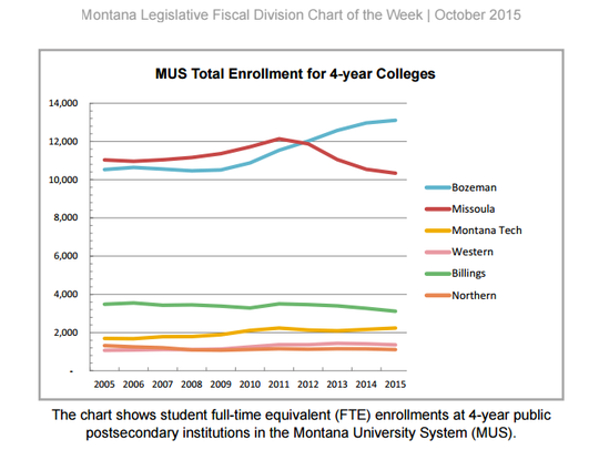 This chart shows enrollment at Montana colleges.