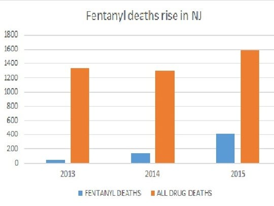 Fentanyl deaths rise in New Jersey