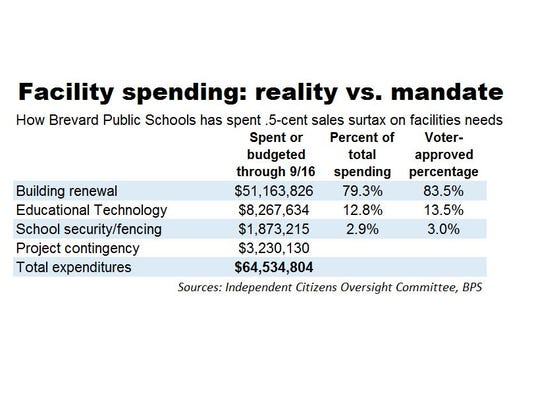 Facilities-spending-vs.-reality-chart.jpg