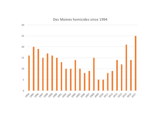 The number of homicides in Des Moines since 1994, according to police data.