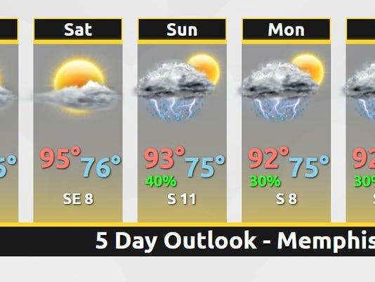 636646785649890158-forecast.jpg
