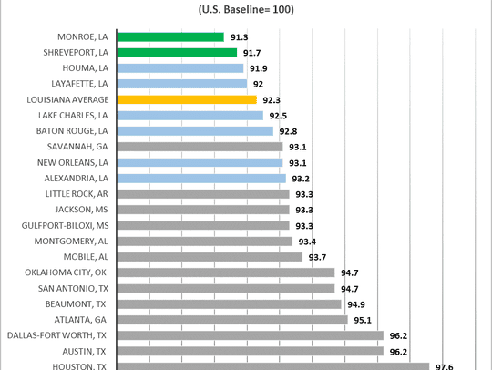Cost of Business Index