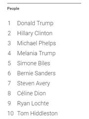 Google's most-searched names in 2016.