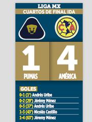 América goleó a Pumas.