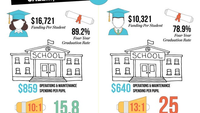 A report on school funding came out in August of 2016, showing the differences in education between the top funded state, Massachusetts, and Oregon.
