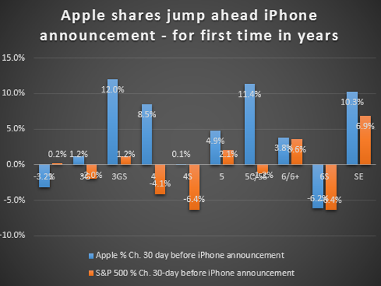 Apple shares have jumped in the 30 days ahead of Monday's