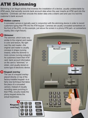 How an ATM skimmer works