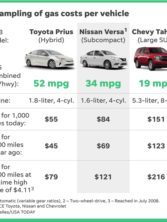 636616470749786715-051318-vehicle-mpg-Online.png