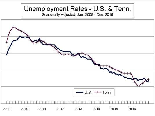 Dec2016-unemployment.JPG