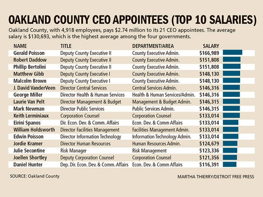 Oakland County appointees