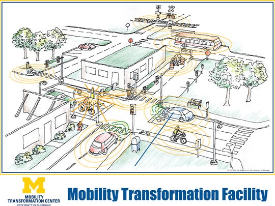 The University of Michigan's Transportation Research