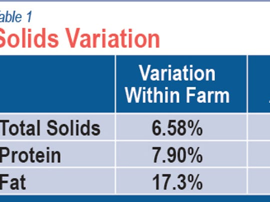 Land O' Lakes solids variation table.