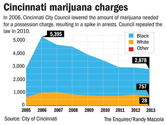 In 2006, Cincinnati City Council lowered the amount of marijuana needed for a possession charge, leading to a spike in arrests. Council repealed the law in 2010.