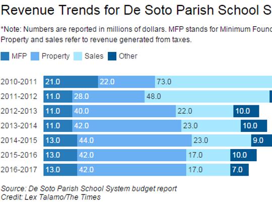Revenue trends for De Soto Parish School system