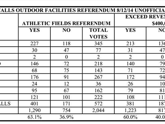 oconto falls referendum chart.jpg