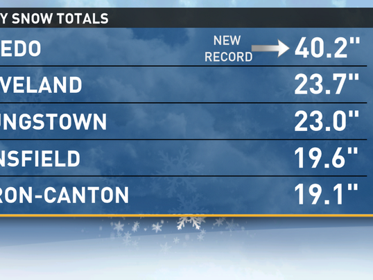 January snow totals for northeast and north central Ohio. Toledo broke