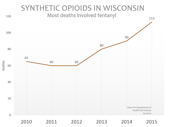 Fentanyl deaths have spiked in recent years, officials