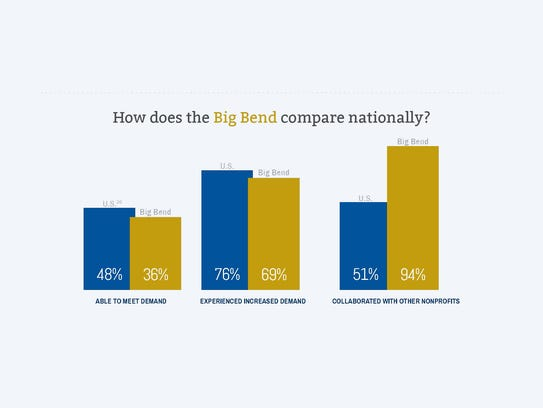 Graphic from Institute for Nonprofit Innovation and