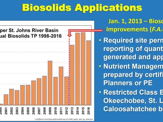 Biosolids applications in the upper St. Johns River basin