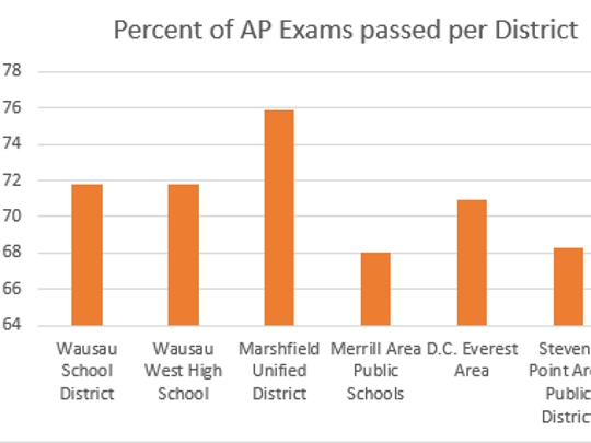 Percentage of passed Advanced Placement exams in area school districts.
