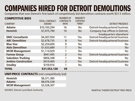 Companies hired for Detroit demolitions