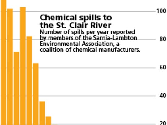 Chemical spills to the St. Clair River