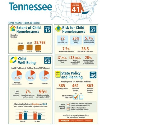 TN child homelessness report.jpg