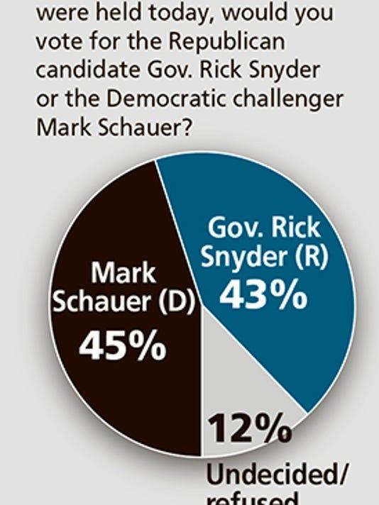 DFP governor race poll CHART WEB.jpg