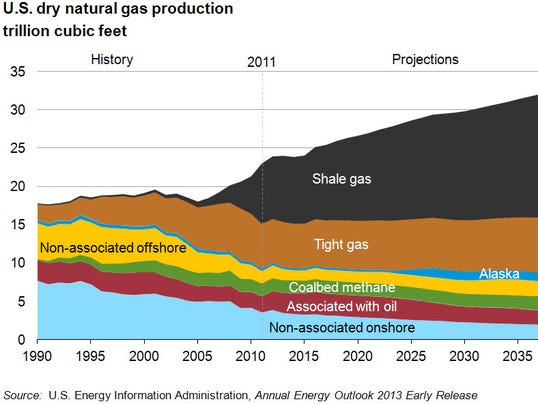 Natural Gas Production From Shale Formations