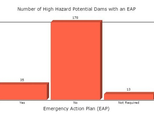 US Army Corps of Engineers estimates most high-hazard