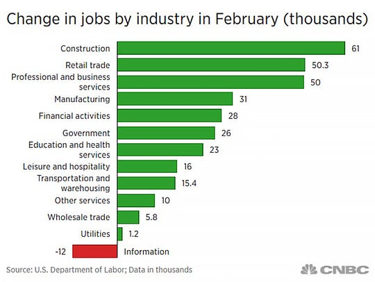 Changes in jobs by industry in February (thousands)
