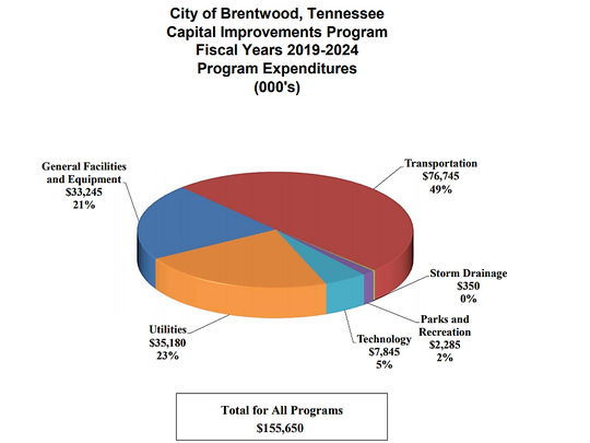 Brentwood capital improvement budget